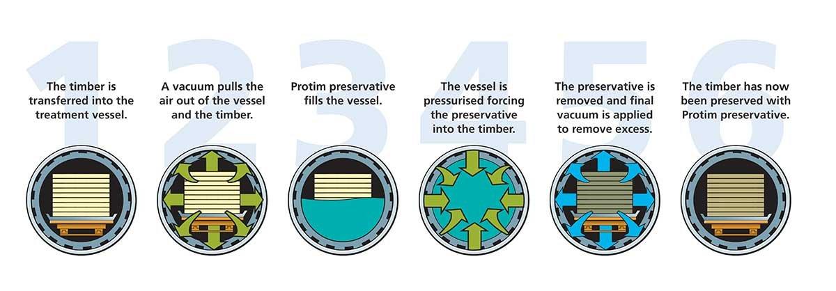 Tip Top Timber Treatment